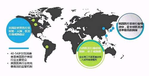 世界医疗美容行业