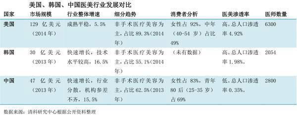 中国医美行业发展对比