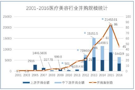 中国医美行业研究报告