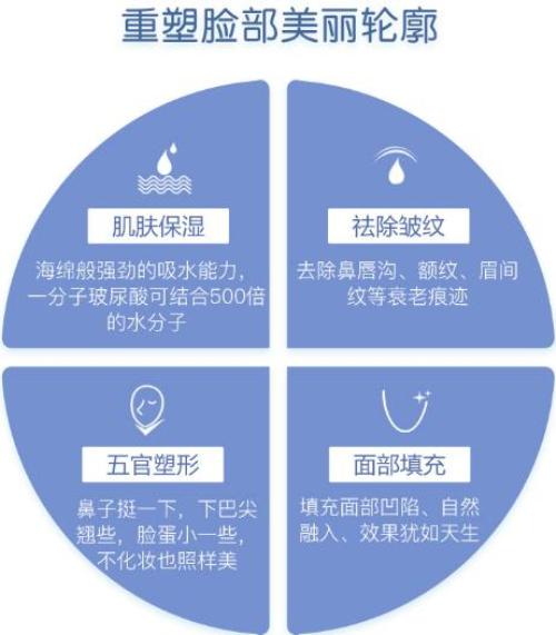 郑州菲林伊婉C玻尿酸 不限购 正品保证 足量注射